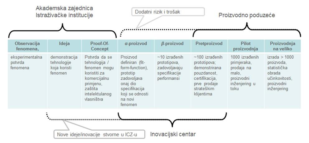 razvoj-2